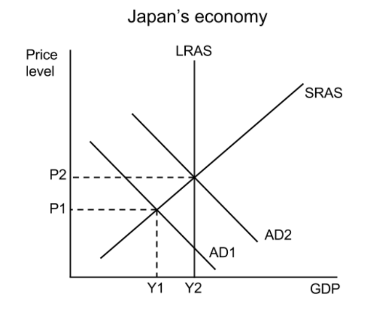 economics ia sample macro diagram